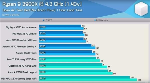 九款X570主板+锐龙9极限拷机温度比拼:华硕ROG/TUF亮了