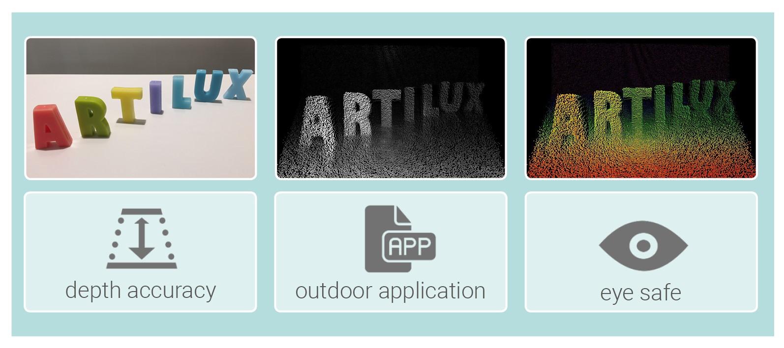 Artilux全新GeSi 3D传感技术量产在即 可望大幅增强人眼安全保障