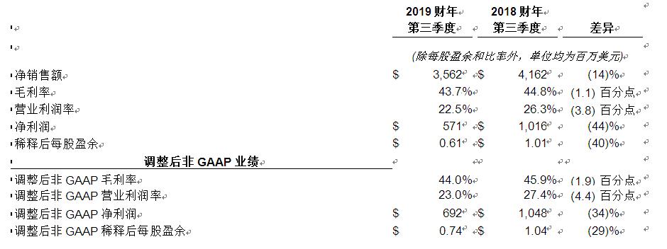 应用材料公司发布2019财年第三季度财务报告