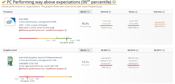 Intel第二代10nm Tiger Lake-U跑分曝光:超越锐龙9 3900X