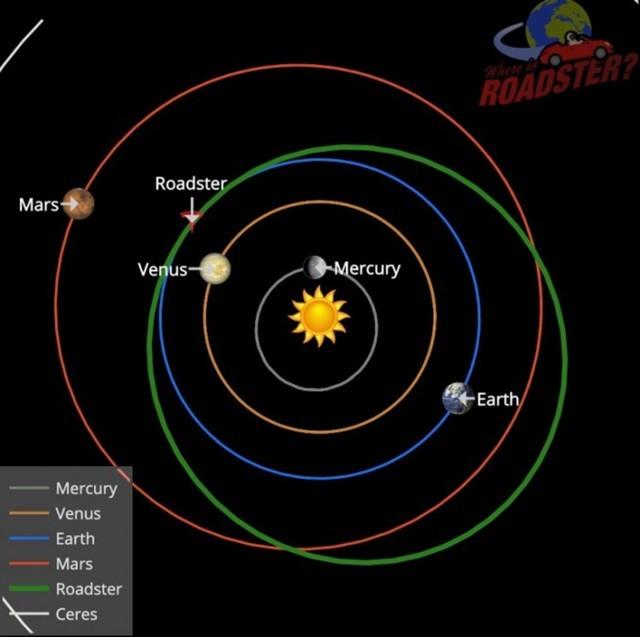 """特斯拉""""太空跑车""""完成第一圈绕日飞行"""