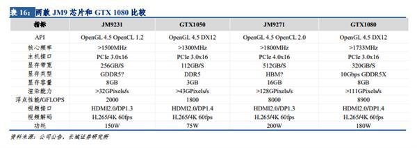 国产28nm GPU显卡已获订单 下一代GPU性能堪比GTX 1080