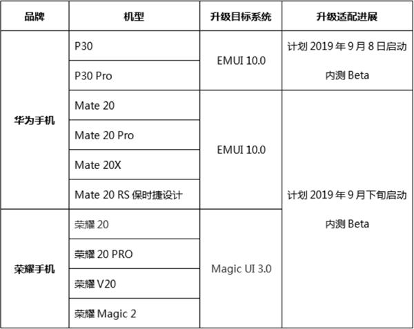 �A��EMUI10即���y:P30系列率先�L�r