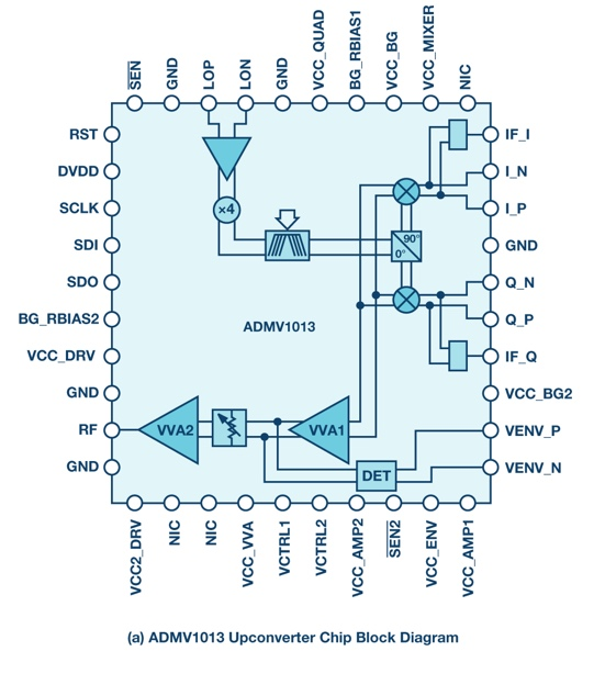 24GHz至44GHz宽带集成上变频器和下变频器:可提升微波无线电性能,同时缩小尺寸