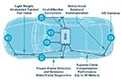 C?B:一种适合汽车应用的新型车用摄像头及视频链路