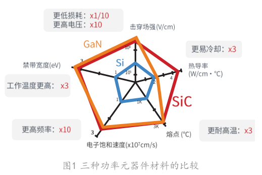 SiC :为何被称为是新一代功率半导体?