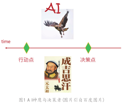AI的本質及其商業的康莊大道