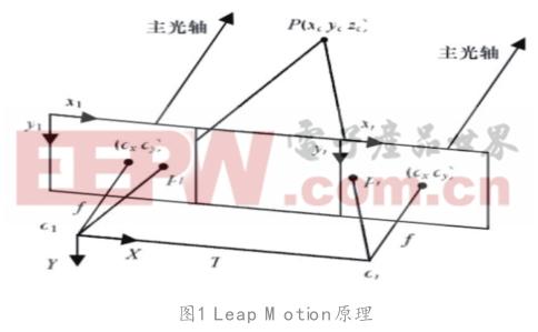 基于Leap M otion遠程控制仿生人手運動研究