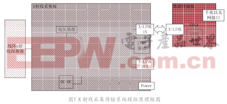 基于FPGA和千兆以太網的線陣X射線圖像采集傳輸系統