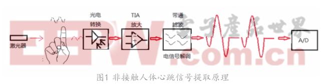 非接触人体心率检测电路设计