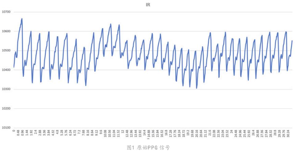 基于前項差分和動態閾值的PPG心率測量算法