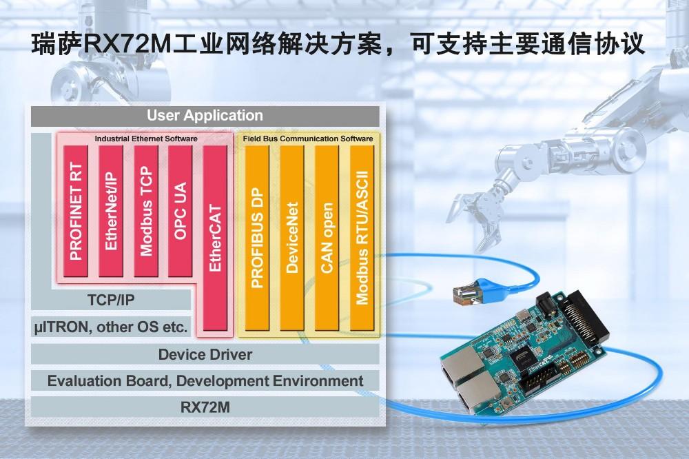 瑞萨电子推出全新RX72M解决方案 支持主要通信协议,显著缩短工业网络从站设备的开发时间
