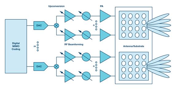 选择合适的电源为5G基站组件供电