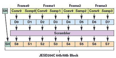 JESD204C入門第2部分:新特性及其內容