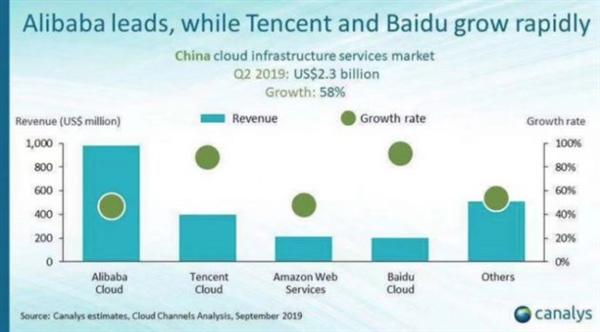 Canalys2019年第二季度公有云服务市场报告:阿里云排名第一