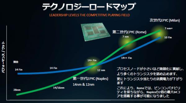 AMD點評友商10nm工藝:7nm+工藝的EPYC能效仍有優勢
