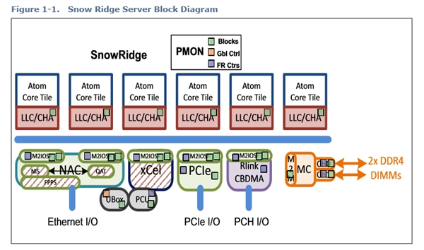 Intel 10nm Snow Ridge架构公布:12核心Atom?