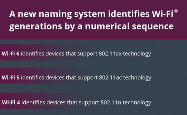 Wi-Fi 6认证启动:六个问题全部看懂
