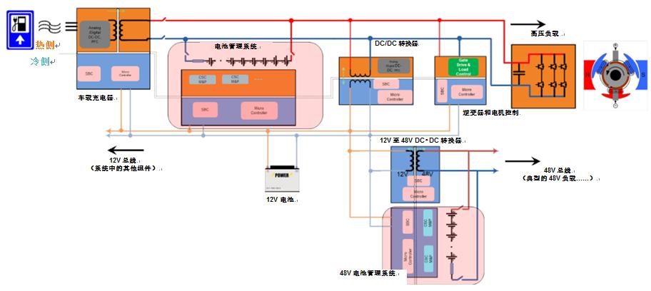 HEV/EV电池管理系统中的标准放大器功能