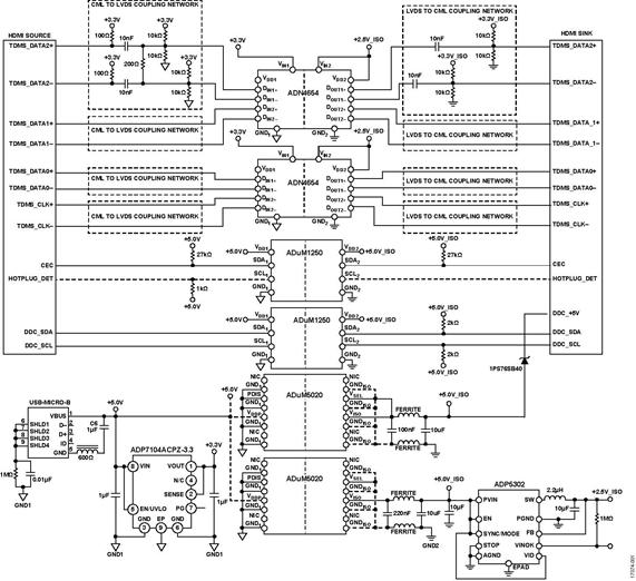 HDMI 1.3a协议采用iCoupler隔离技术实现电气隔离