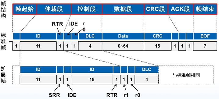 MCU如何扩展CAN或者CAN FD接口?