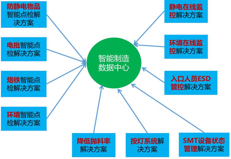 深圳市研成工业技术有限公司力助中国智能制造