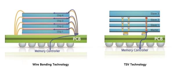 三星率先开发出12层3D硅穿孔堆叠:HBM存储芯片容量提至24GB