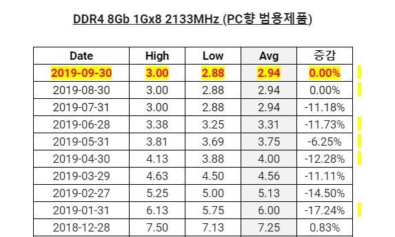DRAM內存芯片價格暫時平穩:四季度或進一步下跌