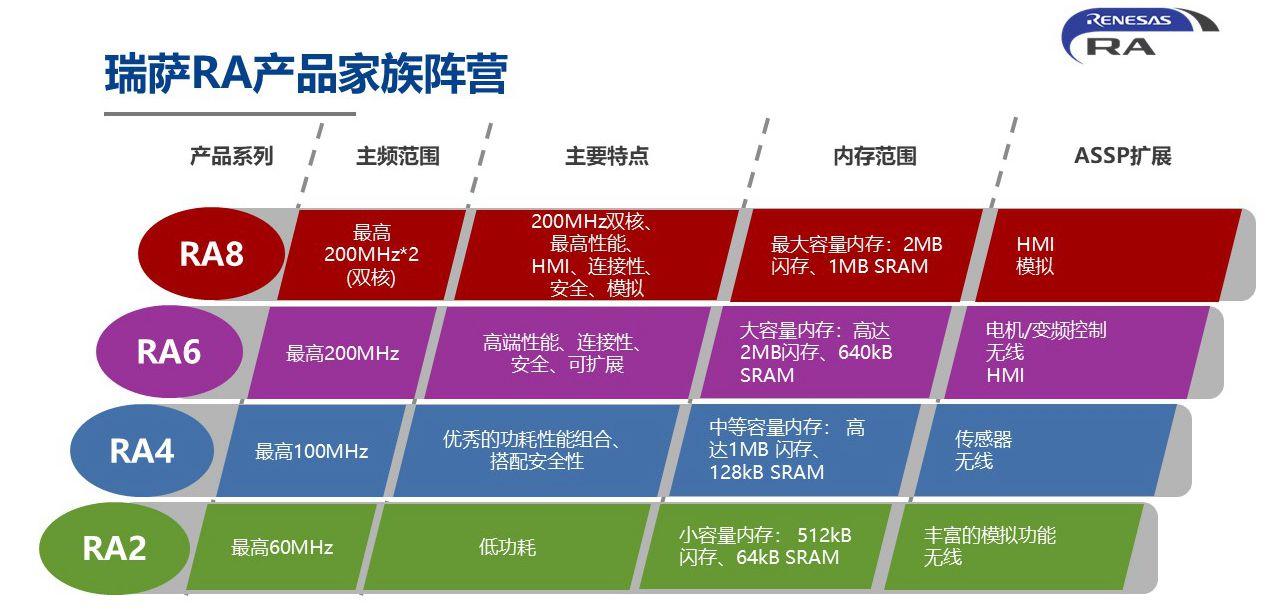 瑞薩推出RA產品家族MCU:基于Cortex-M,面向物聯網