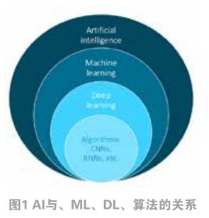 Arm MCU在邊緣AI落地的方法