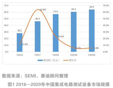 中国集成电路测试设备市场概况及预测