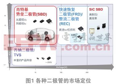 车载肖特基二极管耐压可提升至200V,有望替代快恢复/整流二极管