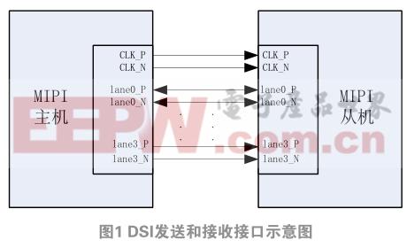 應用于微顯示芯片的MIPI DSI驅動接口設計
