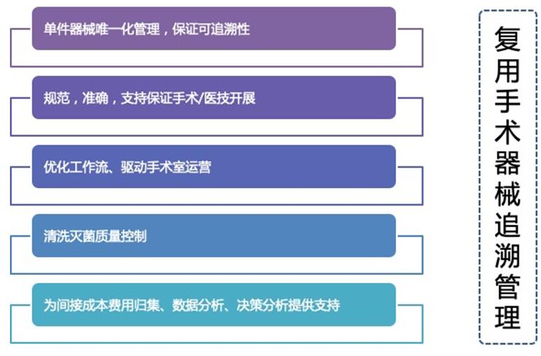 村田推出手術器械UDI唯一標識方案,助力中國醫用物聯網 村田手術器械用RFID標簽助推醫用物聯網發展
