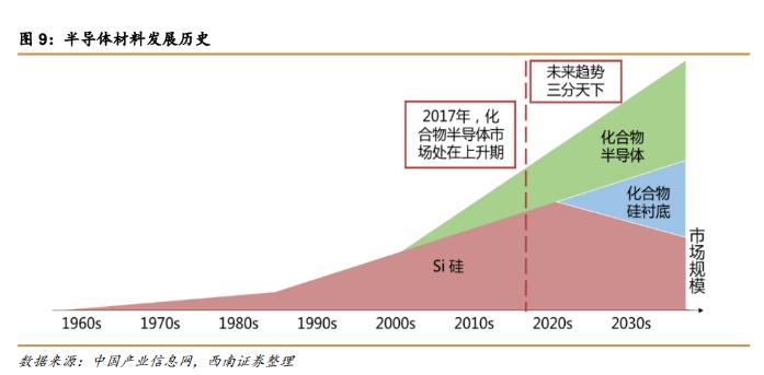 5G、新能源产业的另一面:化合物半导体正快速崛起