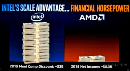 消息稱英特爾將用30億美元預算與AMD展開競爭