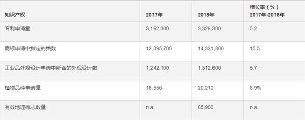 2018年中国专利申请154万件 连续8年位列世界第一