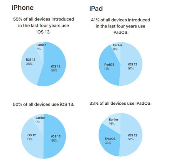 不到1个月iOS 13升级率已过半 你用上了吗?