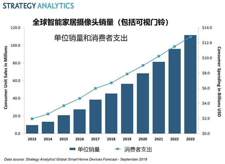 2019年全球消费者在智能家居摄像头上支出将超79亿美元