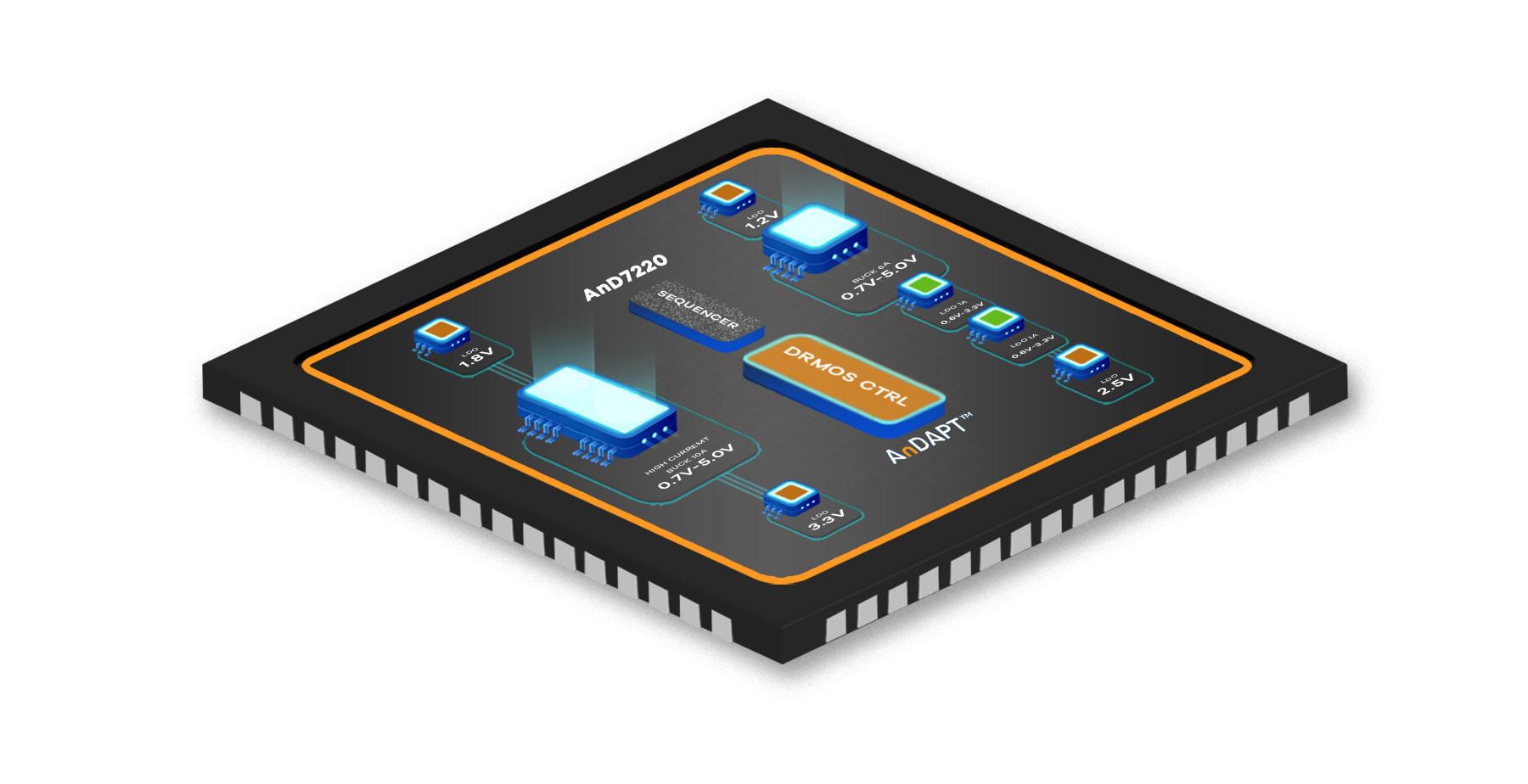 AnDAPT推出集成DrMOS控制器及多个降压稳压器的PMIC系列