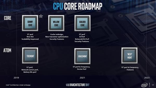 "10nm""阿童木""来了!Intel公布Tremont低功耗x86微架构:同频性能提升30%"