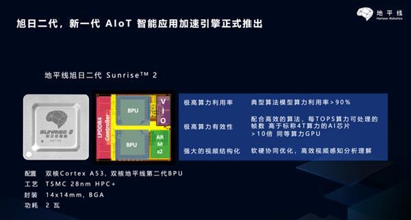 功耗仅2W、算力达4Tops:地平线发布旭日二代边缘AI芯片