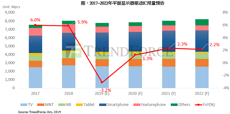 集邦咨询:受面板减产影响,2019年平面显示器驱动IC用量呈现负成长