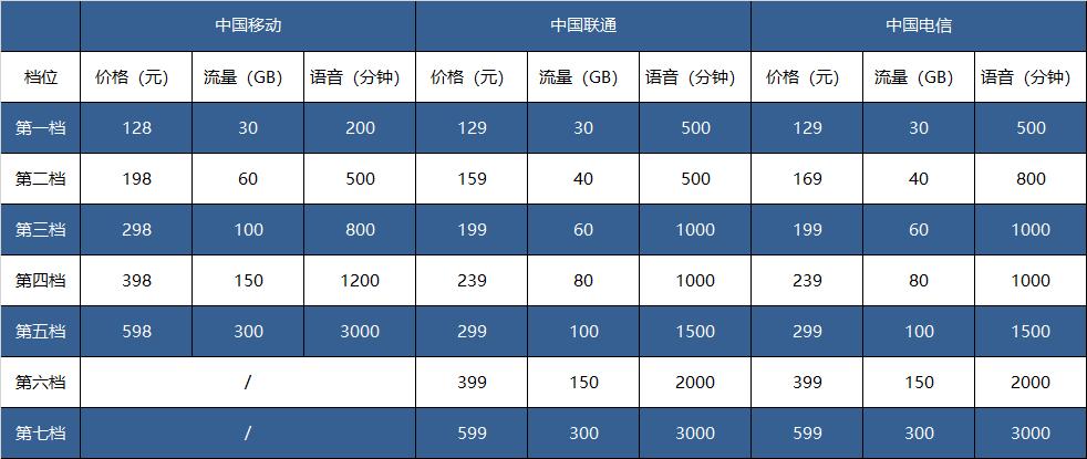 三大运营商明确4G套餐限速:最高上限300Mbps