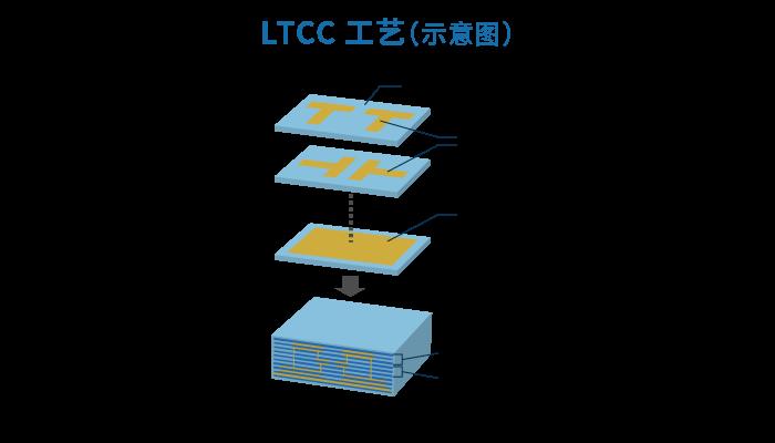 Pic4_LTCC.png