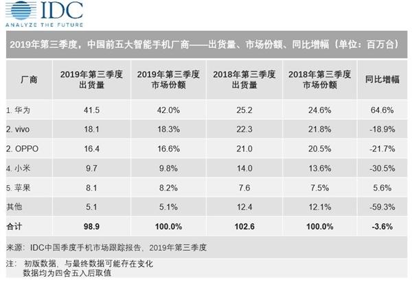 IDC公布2019年Q3国内智能手机销售数据:华为份额高达42% 份额超苹果8倍