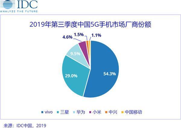 高通5G平台已占国内90%份额 全新5G SoC平台年底首发