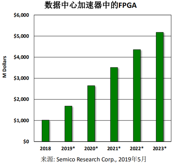 數據中心加速器芯片年增50%,Achoronix聯手BittWare推出FPGA加速卡