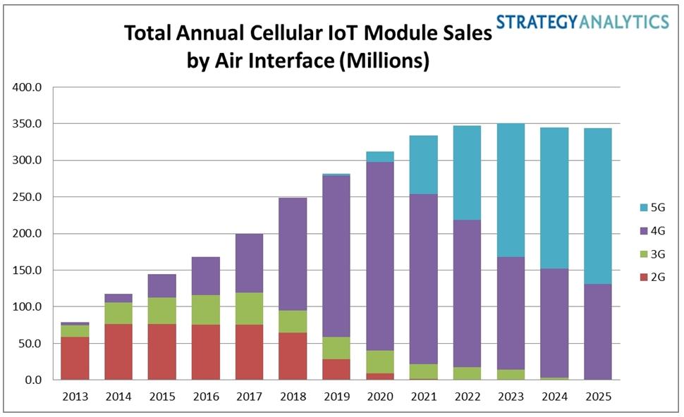 Strategy Analytics:2025年蜂窝物联网设备出货量将达到3.5亿