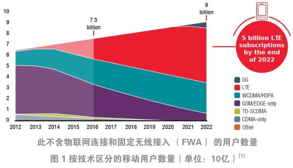 未来可期:5G移动标准如何使互联驾驶的愿景成为现实